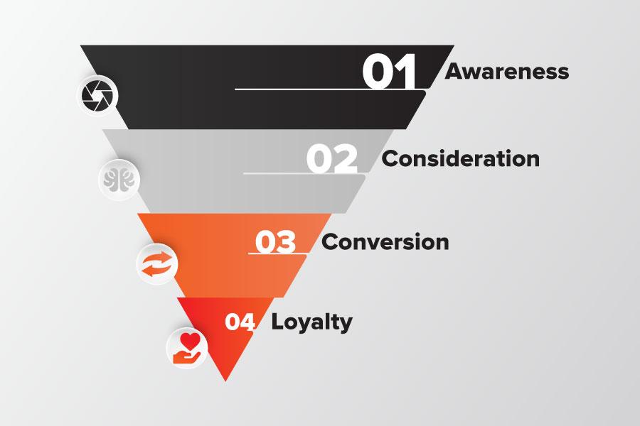B2B Marketing Process